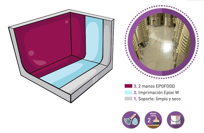 Forma de aplicación de la pintura alimentaria Epofood 100%
